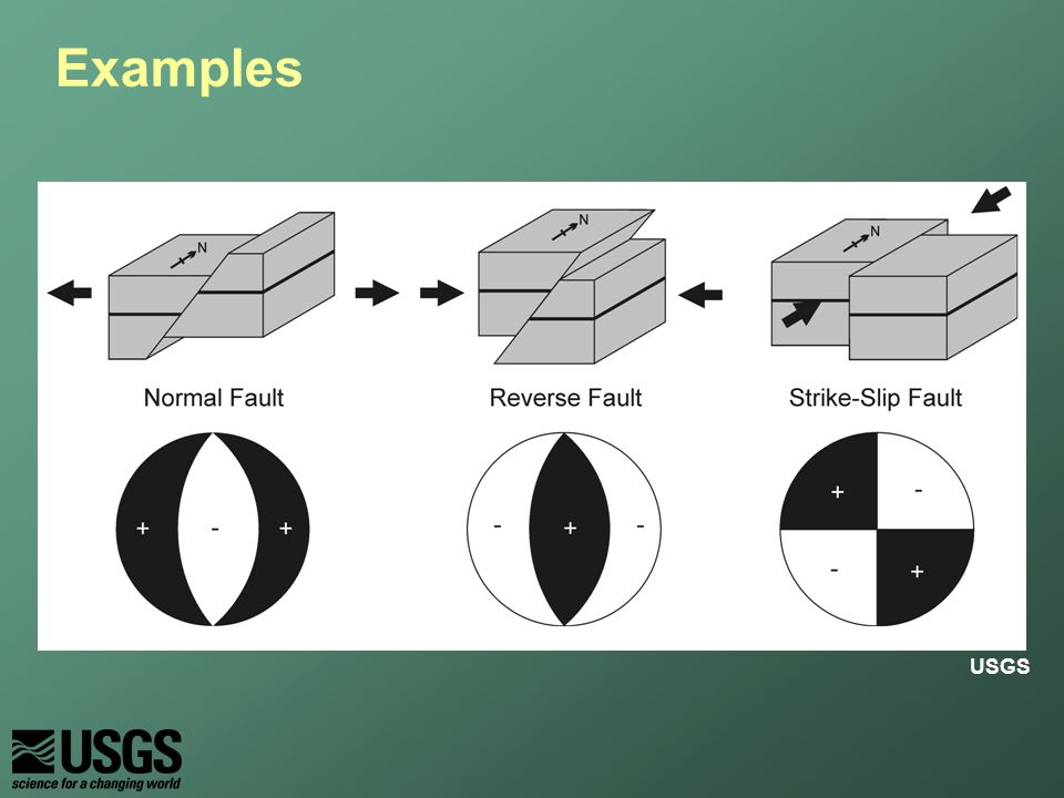strike slip fault block diagram wiring for 1996 gas club car golf cart earthquake focal mechanisms ppt video online download 3 examples