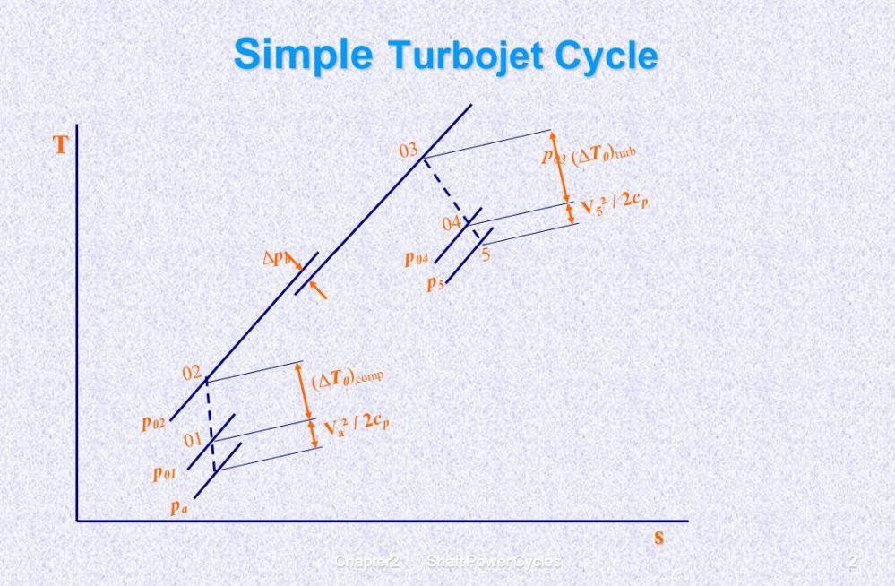 medium resolution of gas turbine cycles for aircraft propulsion 2 chapter2 shaft power cycles