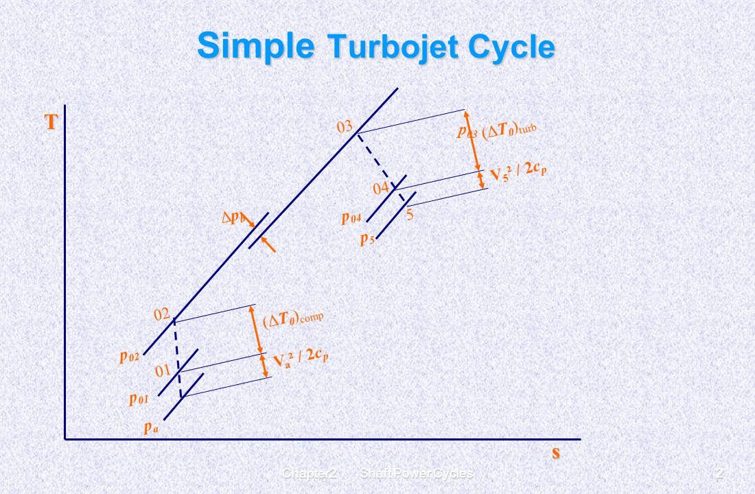 hight resolution of gas turbine cycles for aircraft propulsion 2 chapter2 shaft power cycles