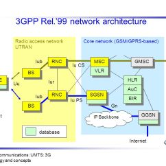 Umts Network Architecture Diagram Well Pump Motor Wiring 3g Mobile Online Communications Chapter Technology And Concepts Ppt Interfaces In