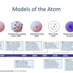 What Is A Bohr Rutherford Diagram Vs Commodore Wiring Review Models Of The Atom - Ppt Video Online Download