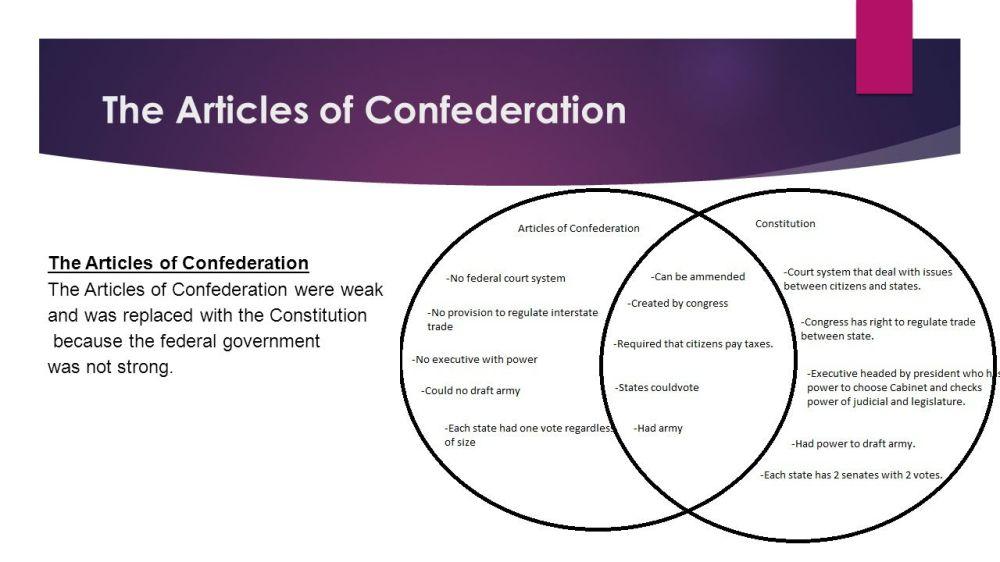 medium resolution of 2 the articles of confederation