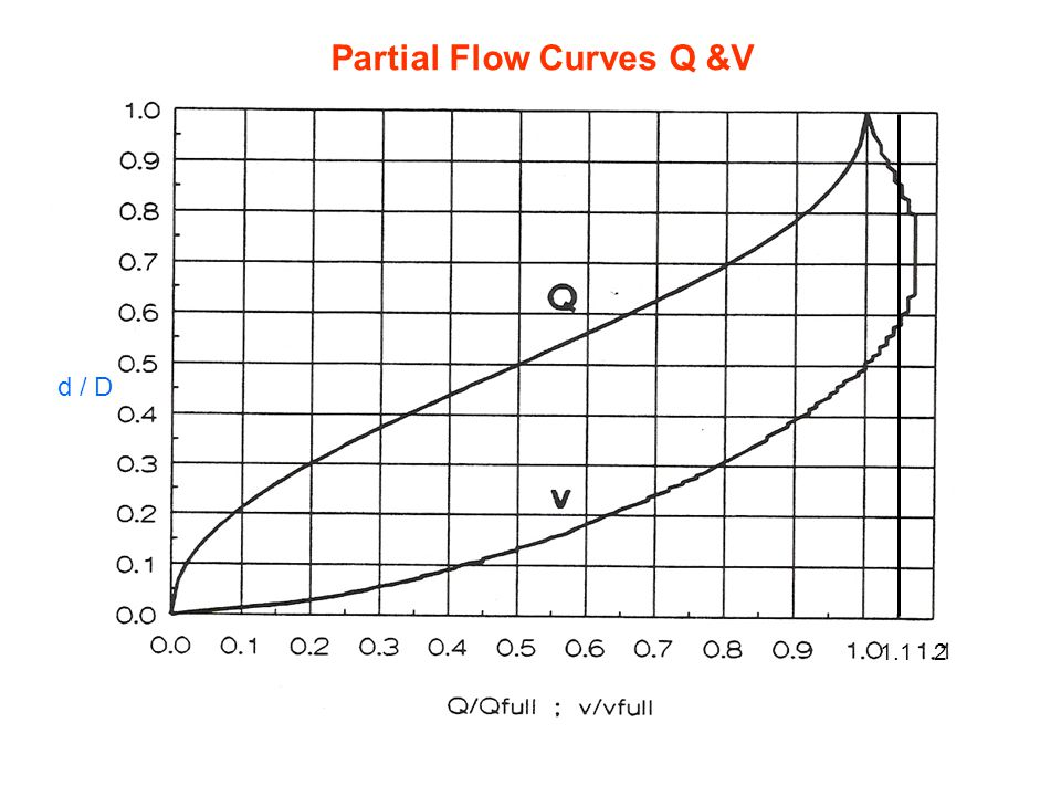 Sewer Hydraulics Gravity flow: full flow Gravity flow