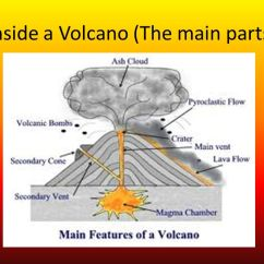 Inside Volcano Diagram Vent 4 Pin Dc Cdi Wiring Types Of Volcanoes By Anna And Andrea Ppt Video Online Download 2 A The Main Parts