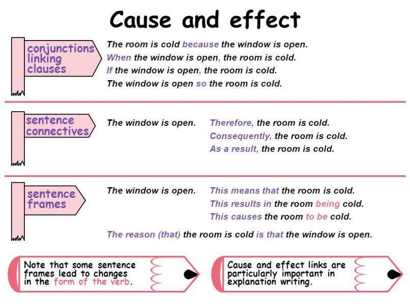 Effect Frame Sentence | Allframes5.org