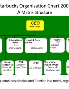 starbucks organization chart also business strategy instructor michael cooke ppt download rh slideplayer