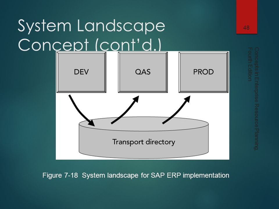 concepts in enterprise resource planning fourth edition - ppt download - sap  system landscape diagram
