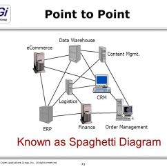 Logistics Spaghetti Diagram Dodge Grand Caravan Parts Open Applications Group Ppt Download Known As