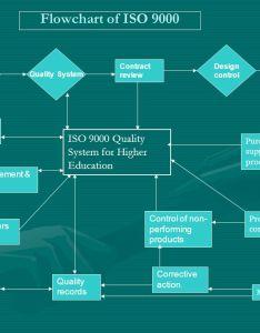 flowchart also iso dalam pendidikan tinggi ppt download rh slideplayer