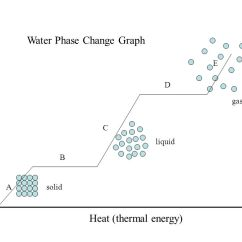 Phase Change Of Water Diagram Xlr To 1 4 Balanced Wiring Graph Ppt Video Online Download
