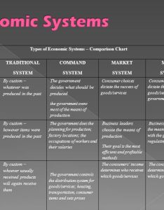 Types of economic systems  comparison chart also and development ppt video online download rh slideplayer
