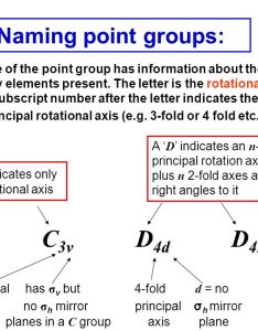 naming point groups also the determination of molecules ppt video online rh slideplayer