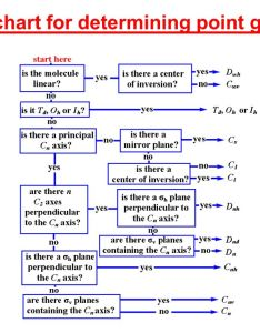 flow chart for determining point groups also the determination of molecules ppt video online rh slideplayer