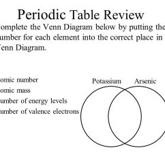 Periodic Elements Diagram Battery Wiring Diagrams Table Review 1 Atoms In Groups Families Have Similar A 28 Complete The Venn