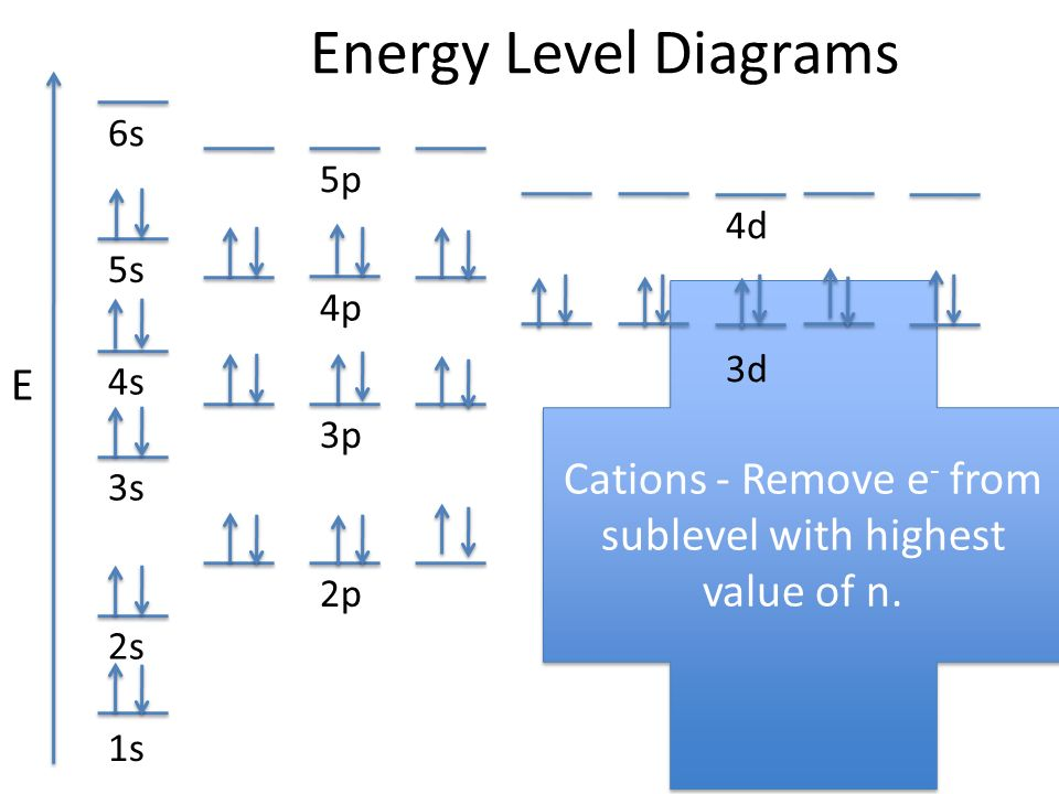 what is an energy level diagram wiring for telephone master socket diagrams e ppt video online download 4 cations
