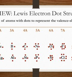 review lewis electron dot structure [ 1280 x 720 Pixel ]