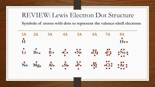 small resolution of review lewis electron dot structure