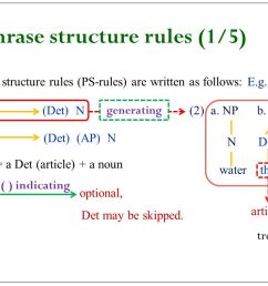 3 1 phrase structure rules 1 5  [ 1134 x 756 Pixel ]