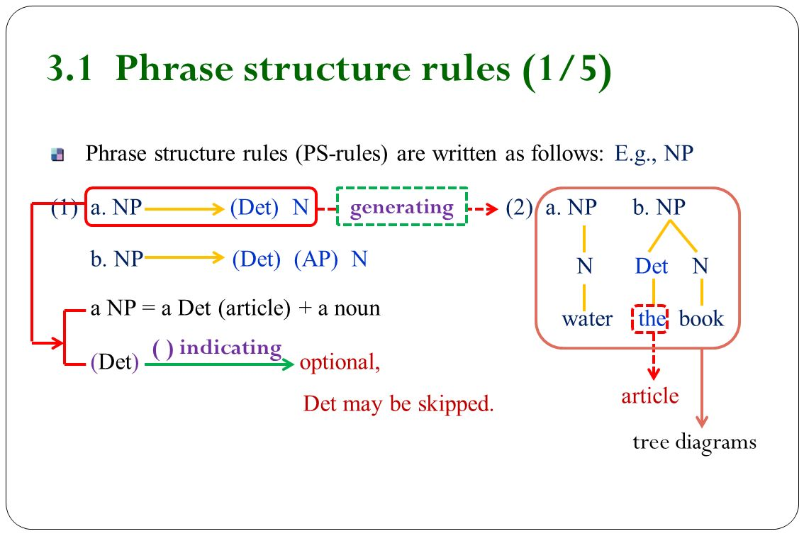 hight resolution of 3 1 phrase structure rules 1 5