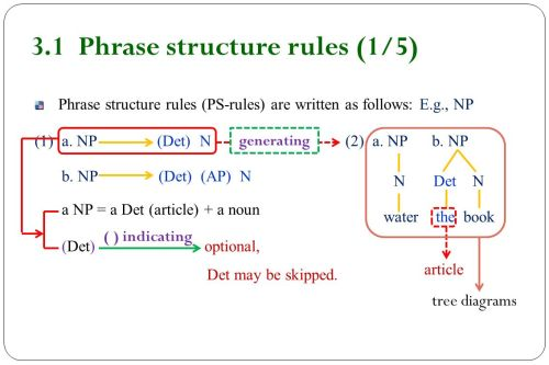 small resolution of 3 1 phrase structure rules 1 5