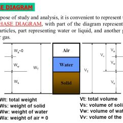 Three Phase Diagram Of Soil 1999 Ford F250 Super Duty Wiring 4 Relations Das Chapter 3 Sections All Except Ppt Video