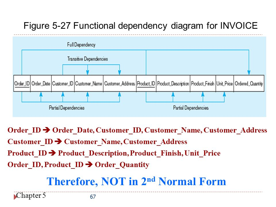 functional dependency diagram wiring for dryer plug chapter 5 logical database design and the relational model ppt 67 therefore not in 2nd normal form figure 27