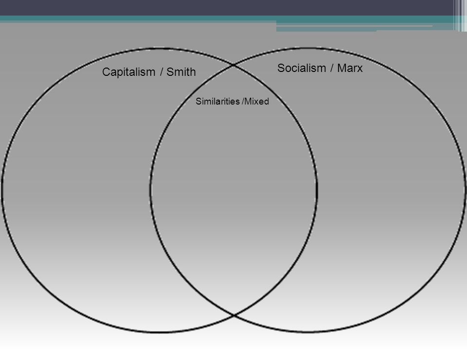 socialism and capitalism venn diagram pontiac sunfire stereo wiring agenda mon 1 23 tues 24 quiz chapter ppt video online download 28 marx smith similarities mixed