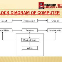 Schematic Diagram Of Computer Components 2003 Suzuki Eiger 400 Wiring Manual E Books Diagramblock A All Data Home