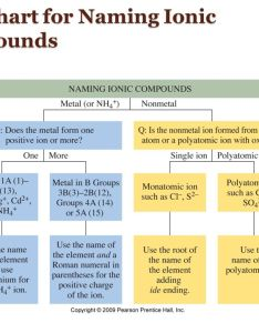 also chapter compounds and their bonds ppt download rh slideplayer
