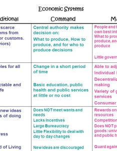 traditional command market economic systems also description advantages rh slideplayer