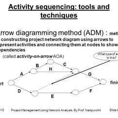 Types Of Network Diagrams In Project Management 2004 Subaru Forester Stereo Wiring Diagram Using Analysis Ppt Download By Prof Nadpurohit 81 Activity