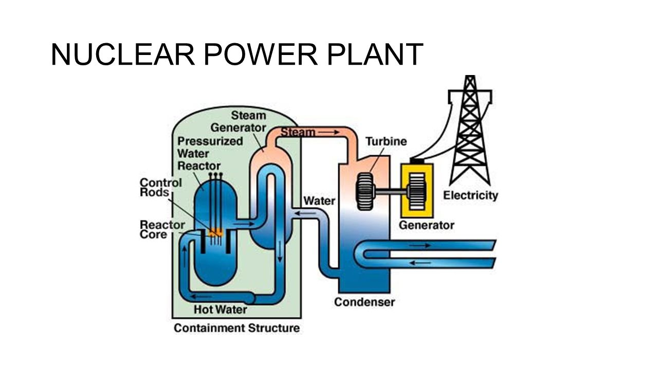 hight resolution of 27 nuclear power plant