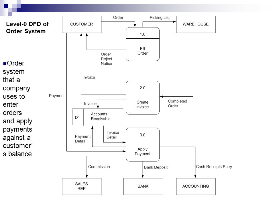example of functional decomposition diagram 1995 dodge ram radio wiring data flow diagrams (dfds) - ppt video online download