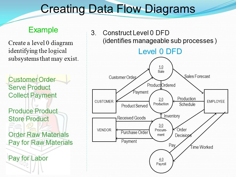 what is data flow diagram level 0 2001 vw jetta 2 engine dfd examples ppt video online download creating diagrams