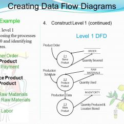 Level 0 And 1 Data Flow Diagram 1998 Suzuki Intruder 1500 Wiring Dfd Examples Ppt Video Online Download Creating Diagrams 17 Example Construct