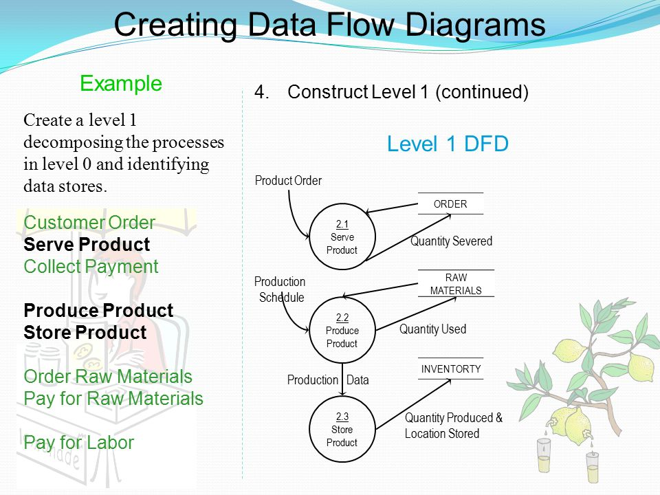 level 0 and 1 data flow diagram volvo 740 wiring dfd examples ppt video online download creating diagrams 17 example construct