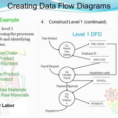 Level 0 And 1 Data Flow Diagram Electronic Circuits Projects Diagrams Free Pdf Dfd Examples Ppt Video Online Download Creating