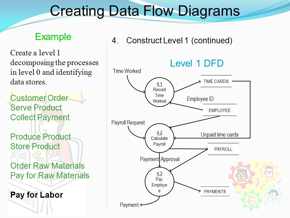 level 0 and 1 data flow diagram 2016 ford fusion se radio wiring dfd examples ppt video online download creating diagrams