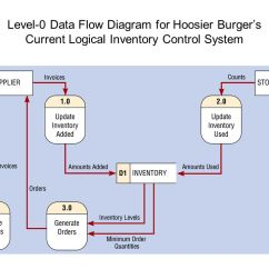 What Is Data Flow Diagram Level 0 2004 Ford Focus Wiring Software Engineering Diagrams Ppt Download 54 For Hoosier Burger S Current Logical Inventory Control System