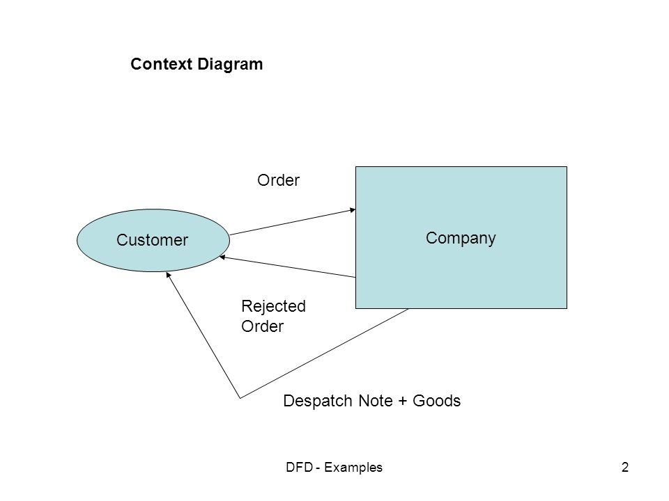 data flow diagram and context 2002 dodge neon wiring diagrams examples ppt video online download 2
