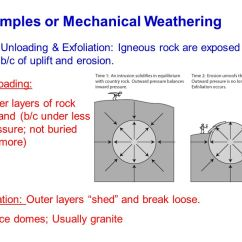 Mechanical Weathering Diagram Omron My2n Relay Wiring Erosion Ppt Video Online Download Examples Or