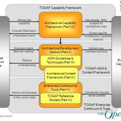 Togaf Framework Diagram Electric Dryer Cord Wiring An Overview Of Version Ppt Download Capability