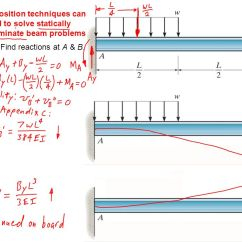 Draw The Shear And Bending Moment Diagrams For Beam 1998 Ford Ranger Trailer Wiring Diagram Deflections Of Beams Shafts - Ppt Video Online Download