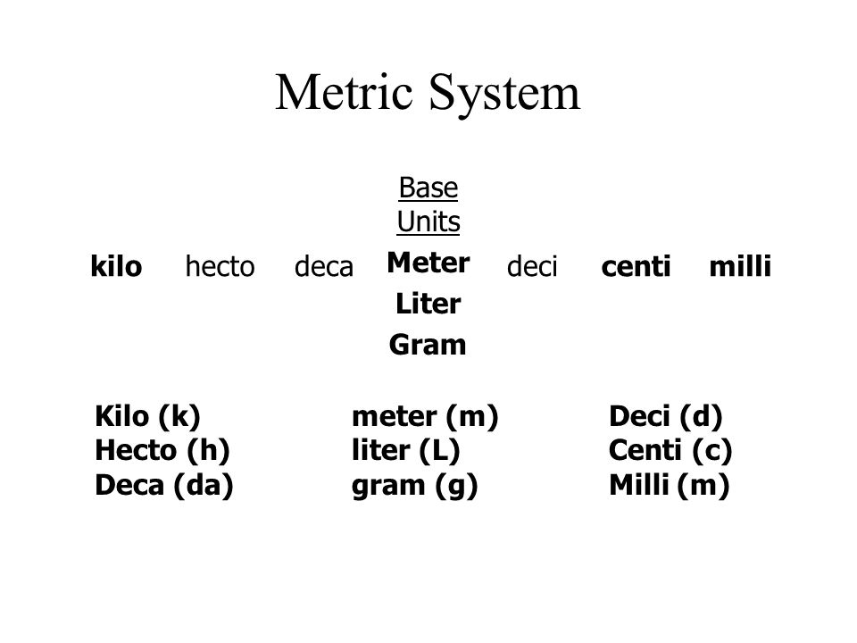 The Metric System Base Units Prefixes Thinking in Metric