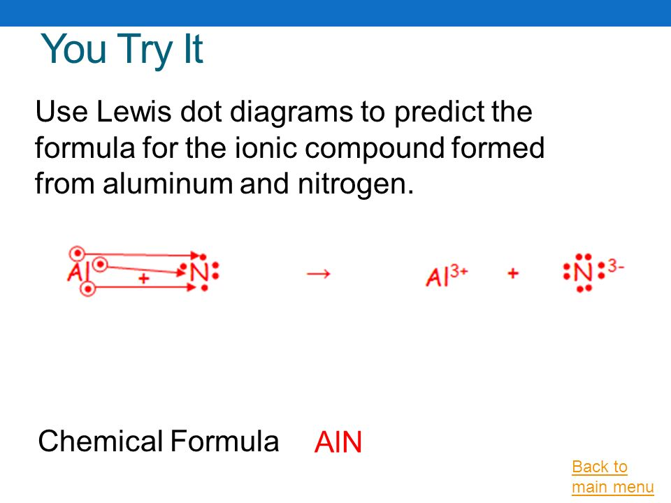 ionic bonding lewis dot diagram 12v trailer wiring and nomenclature ppt video online download you try it use diagrams to predict the formula for compound formed