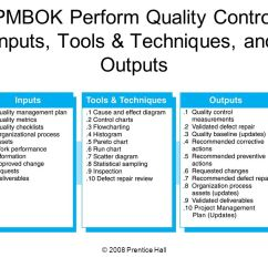 Pmp Inputs And Outputs Diagram 2002 Ford Taurus Ses Stereo Wiring Introduction To Project Management Chapter 12 Managing Pmbok Perform Quality Control Tools Techniques