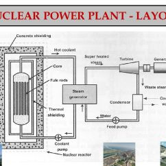 Nuclear Power Plant Diagram Worksheet Simplicity Lawn Mower Belt Manual E Books Inside A Wiring Diagramnuclear Ppt Data Todaynuclear