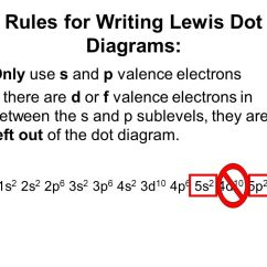 Electron Dot Diagram For S Venn And Carroll Diagrams Ks2 Aka Ppt Download Rules Writing Lewis