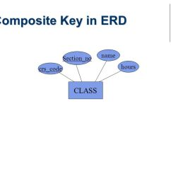 Composite Key In Er Diagram 3 Way Switch Wiring Entity Relationship Model Ppt Video Online Download 27 Erd Name Section No Hours Crs Code Class