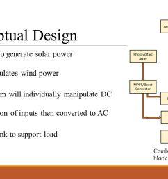conceptual design pv panel to generate solar power [ 1280 x 720 Pixel ]